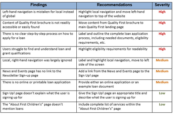 Usability Testing & Recommendations for a Business/Finance NGO